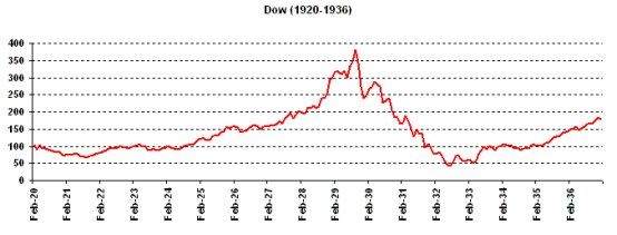 1930sstockmarketcrashchart