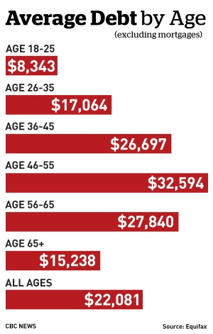 average-debt-loads-equifax