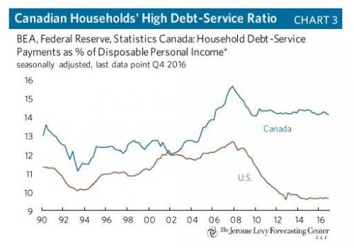 canada household debt service_0