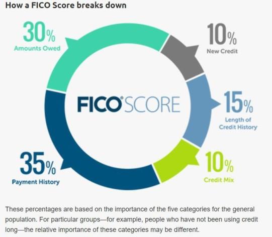 Credit score composition