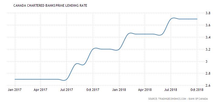 canada-bank-lending-rate